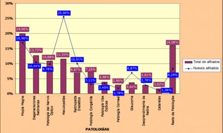 Estadísticas en España. Ceguera y baja visión
