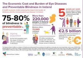 La calidad de vida de los individuos con discapacidades visuales se reduce de forma muy importante
