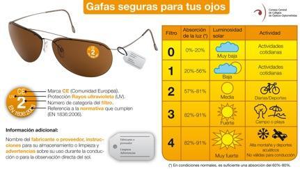 Ópticos-optometristas alertan sobre el incremento de enfermedades oculares