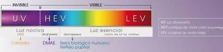 La luz azul-violeta, la más perjudicial para la retina