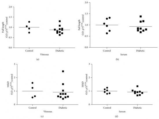La relación proNGF/NFG biomarcador potencial para la retinopatía diabética