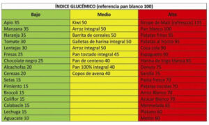 tabla-indice-glucémico