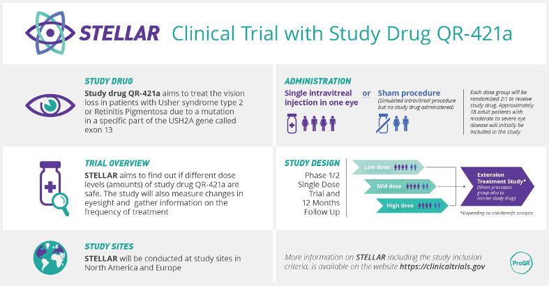Primer paciente ensayo STELLAR QR-421a de ProQR para Usher2