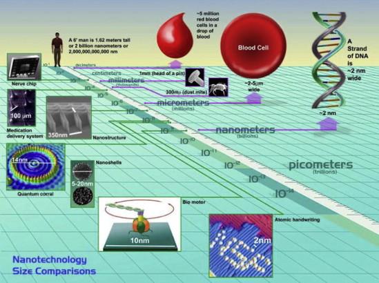 Nanopartículas de Quantum Dots para tratar la retinosis pigmentaria