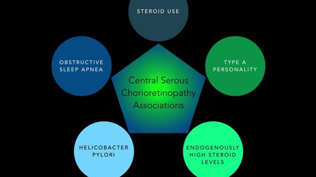 Qué es la coriorretinopatía serosa central