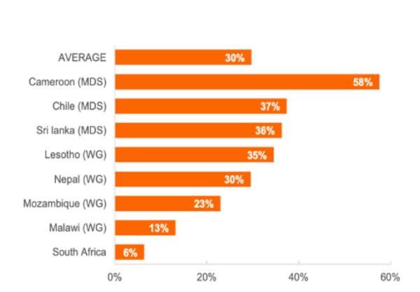 cuadro barras porcentaje discapacidad paises