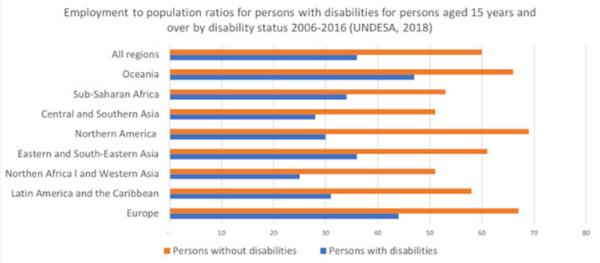 Cuadro barras discapacidad y empleo