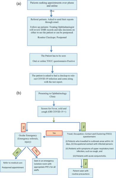 diagrama flujo triaje pacientes crisis pandemia covid-19